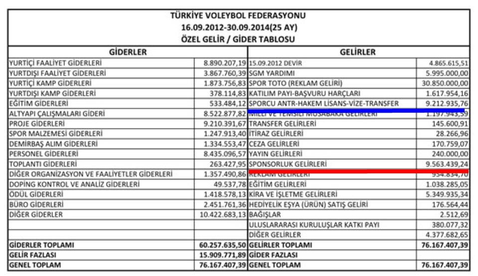 tvf-gelir-gider-tablosu-2012-2014-master